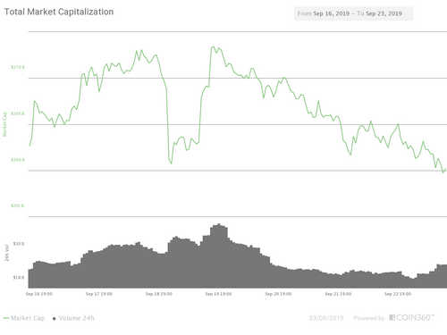 Total market capitalization of all cryptocurrencies seven-day chart