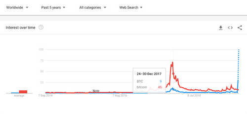 """Internet searches worldwide for """"BTC"""" and """"bitcoin,"""" Sept. 2014-present"""