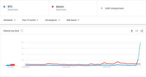 """Internet searches worldwide for """"BTC"""" and """"bitcoin,"""" YTD"""