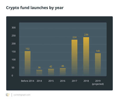 Crypto fund launches by year