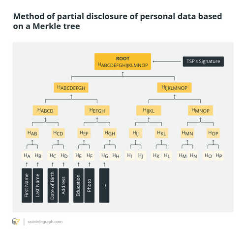 Method of partal disclosure of personal data based on a Merkle tree