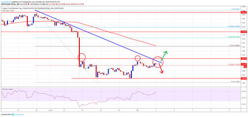 Bitcoin And Crypto Market Cap Near Key Juncture: BCH, XLM, EOS, TRX Analysis