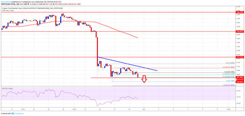 Bitcoin And Crypto Market Extending Decline: BCH, EOS, TRX, ADA Analysis