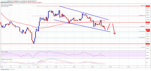 Bitcoin Price (BTC) Downside Thrust Underway Before Fresh Rise