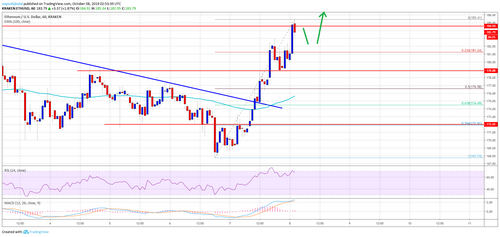 Ethereum (ETH) Price Rallies 10% But Can It Break $185?