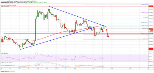 Ripple Price (XRP) Could Turn Bearish Below $0.2400