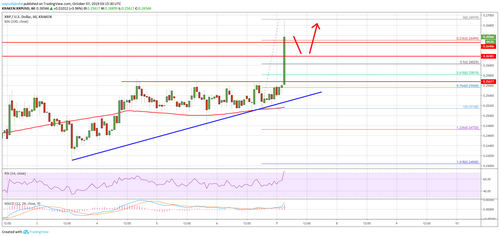 Ripple Price (XRP) Rallies 5% While BTC And ETH Decline