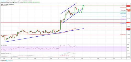 Ripple Price (XRP) Upsurge Facing Key Resistance, Can Bulls Make It?