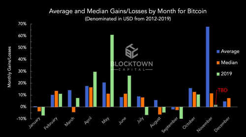 Average and Median Gains