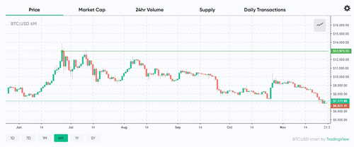 Gold and Silver Follow Similar Trend to Bitcoin, React to News About China