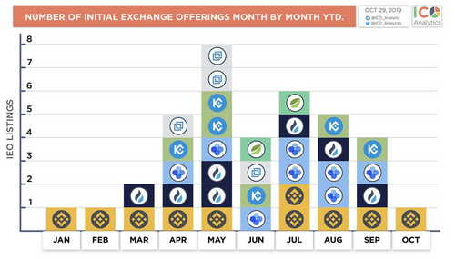 In 2019, Cryptocurrency Exchanges Diversified