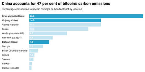 China accounts for 47 per cent of bitcoin's carbon emissions