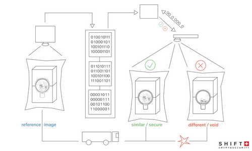 Shift Cryptosecurity Reveals New Tamper-Evident Packaging