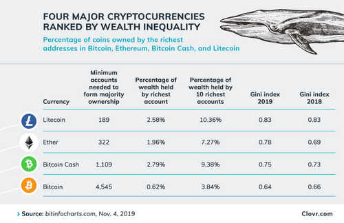 Whales Control Most of Litecoin, Many Ethereum Tokens