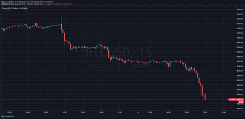 Bitcoin (BTC) Plunges to $8300