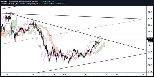 Ethereum Needs to Break This Level, Will Set Stage for 20%+ Rally