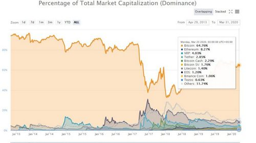 With BTC Dominance Firmly at 65%, What's Next for ETH?