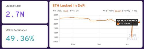 2.7 Million Ethereum (ETH) Locked in DeFi Platforms
