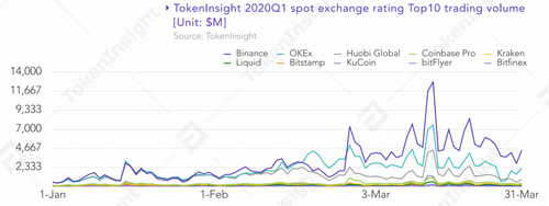 $8.8 Trillion Traded in Cryptocurrency Spot and Futures Markets in Q1: Reports
