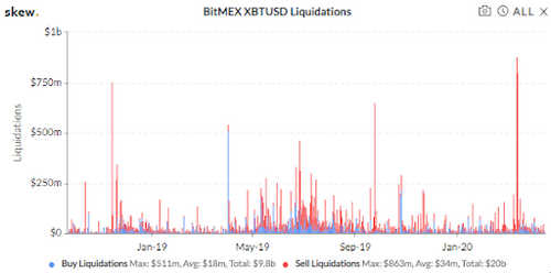 BitMEX liquidations over the past year. Source: Skew