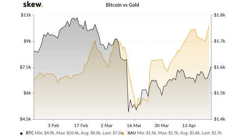 Bitcoin vs. gold 3-month chart
