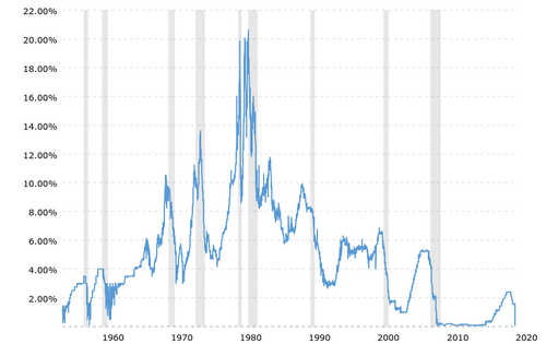 Fed interest rate 60-year chart