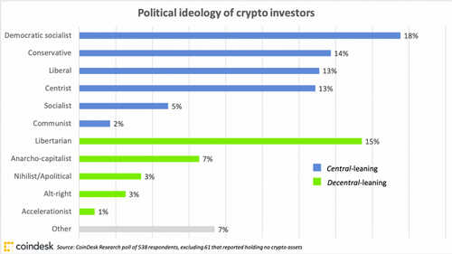 cryptoinvestorscoronavirussurvey_cryptoholderpolitics_april1_coindeskresearch