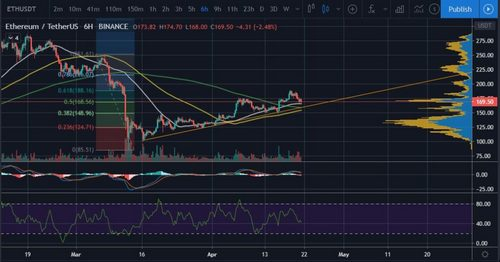 Ethereum's (ETH) Price Holds $168 Support Amidst Historic Oil Dump 19
