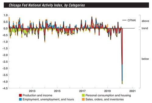 Federal Reserve Index: The US Is Already in Recession