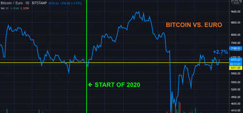 first-mover-april-23-2020-chart-2-bitcoin-vs-euro