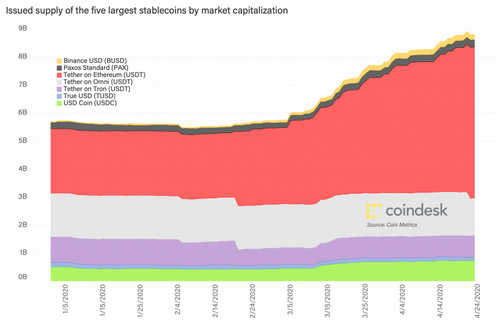first-mover-april-27-2020-chart-1-issued-supply-of-5-largest-stablecoins