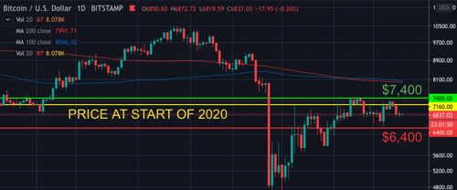 first-mover-april-22-2020-chart-2-bitcoin-prices