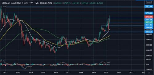 Gold is On Track to Retest 2011 Highs of $1,900 as BTC Consolidates