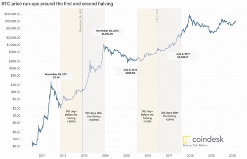 halving-prices