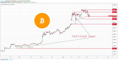 Market Outlook: Bitcoin's Inverse Head and Shoulders, Covid-19 Fears Decline, CME Futures Gaps