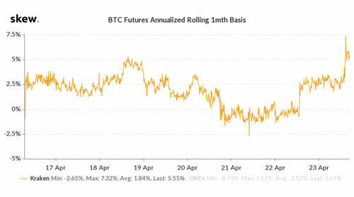 skew_btc_futures_annualized__rolling_1mth_basis-3