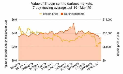 darknet-markets