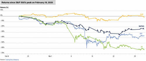 Q1 crypto analysis: Chart showing bitcoin returns vs S&P, gold and oil