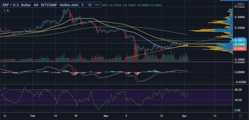 XRP Price Analysis: Bulls Back in Control but Analyst Warns $0.078 is Possible 15