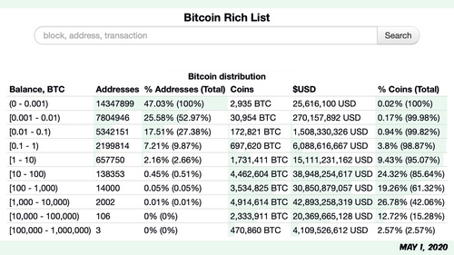 12 Months of Onchain Data Shows Bitcoin Whales Obtained Hundreds of BTC from Small Fish