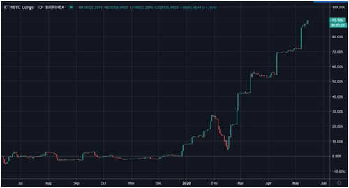 ETH/BTC Longs Up 90% on Bitfinex's Yearly Chart