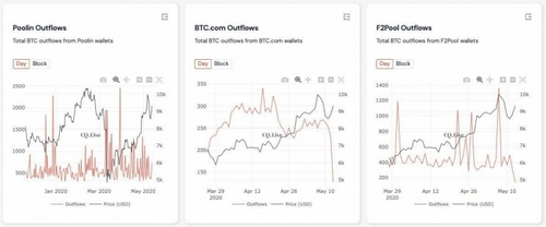 Bitcoin's Hot Again and Crypto Miners Are Hoarding