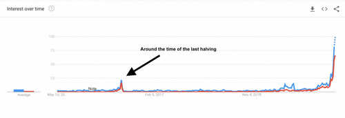 Search Interest in Bitcoin's Halving Reaches Fever Pitch as Price Hits $10K
