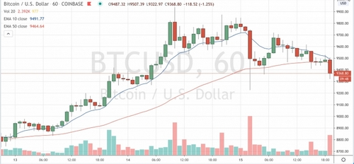 Bitcoin Dips as Stock Markets Close Lower on the Week