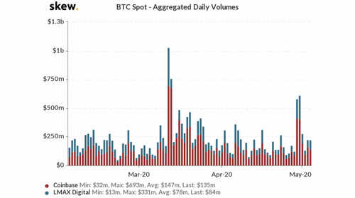 skew_btc_spot__aggregated_daily_volumes-2