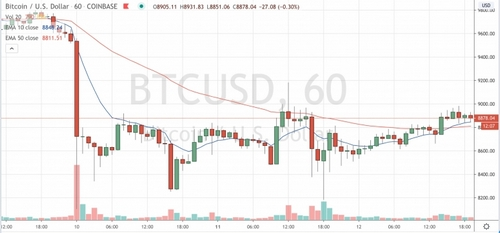 Bitcoin's Price Is Rising Despite a Dull Halving