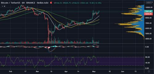 Bitcoin (BTC) Could Hit $115k after Halving