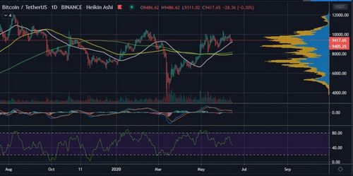 All Bets are On Bitcoin (BTC) Retesting or Losing $9,300 Support Again