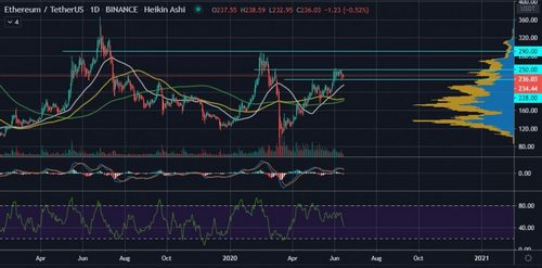The 50-Day MA is Ethereum's (ETH) Next Level of Support if $228 Breaks