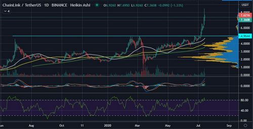 Crypto Traders See ChainLink (LINK) Hitting $10 Before BTC Hits $10k 18